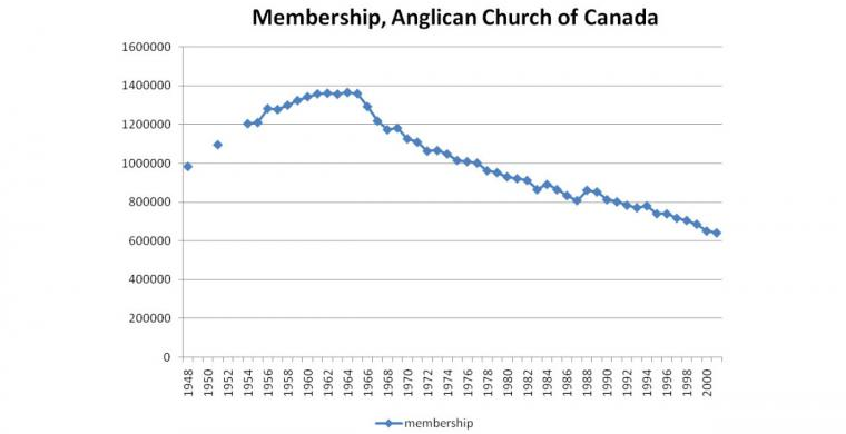 Set to surpass anglican church of canada in average sunday attendance