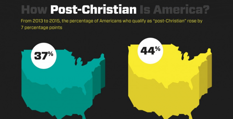 Sees Sharp Rise In PostChristian Population VirtueOnline - Christian population
