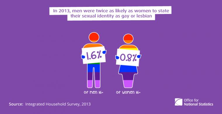 Background information on lesbian